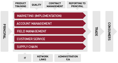 Supply Chain Management graph